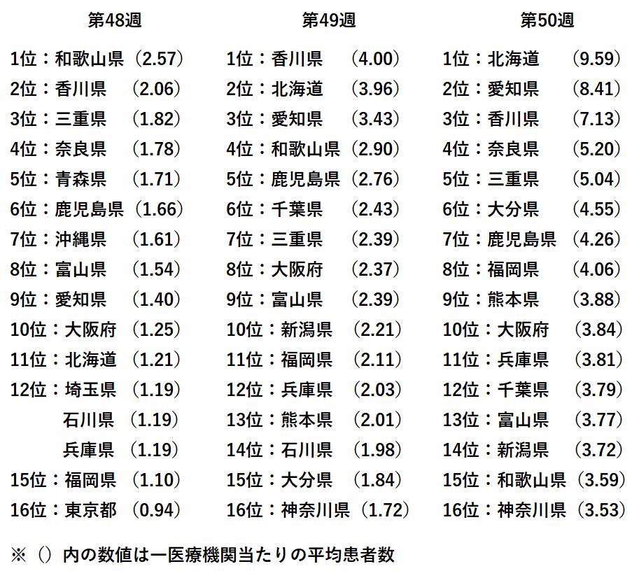 一医療機関あたりの平均患者数(48w-50w)