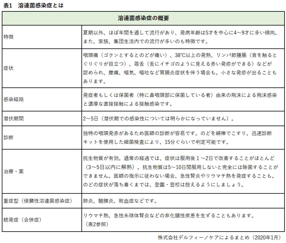 溶連菌感染症の概要を一覧で紹介しています。