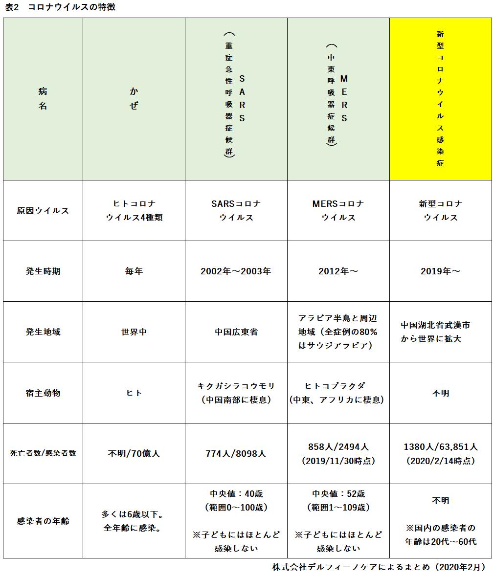 コロナウイルスの特徴を表に整理した画像です。