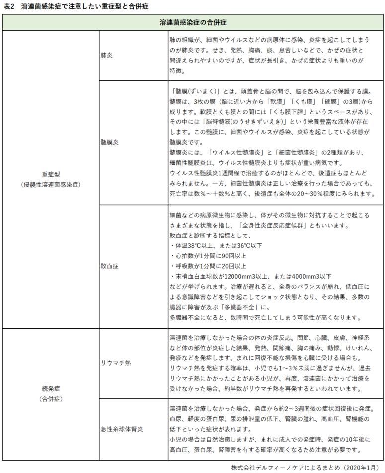 溶連菌感染症で注意したい重症型と合併症を一覧でご紹介しています。