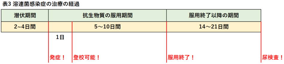 溶連菌感染症の治療の経過をカンタンな時系列の表を用いて紹介しています。
