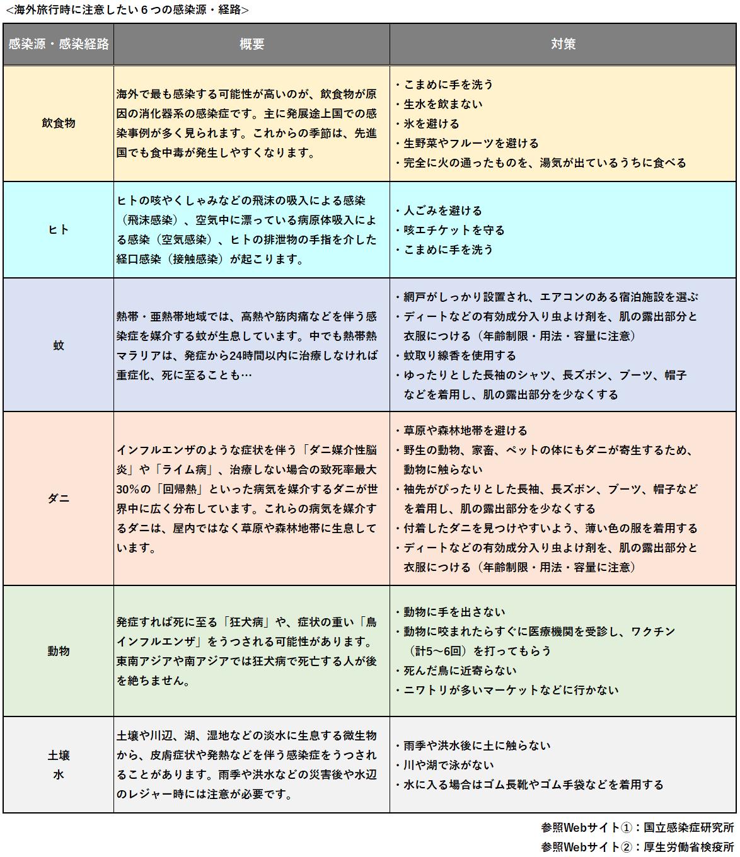 海外旅行時に注意したい6つの感染源・経路の一覧表